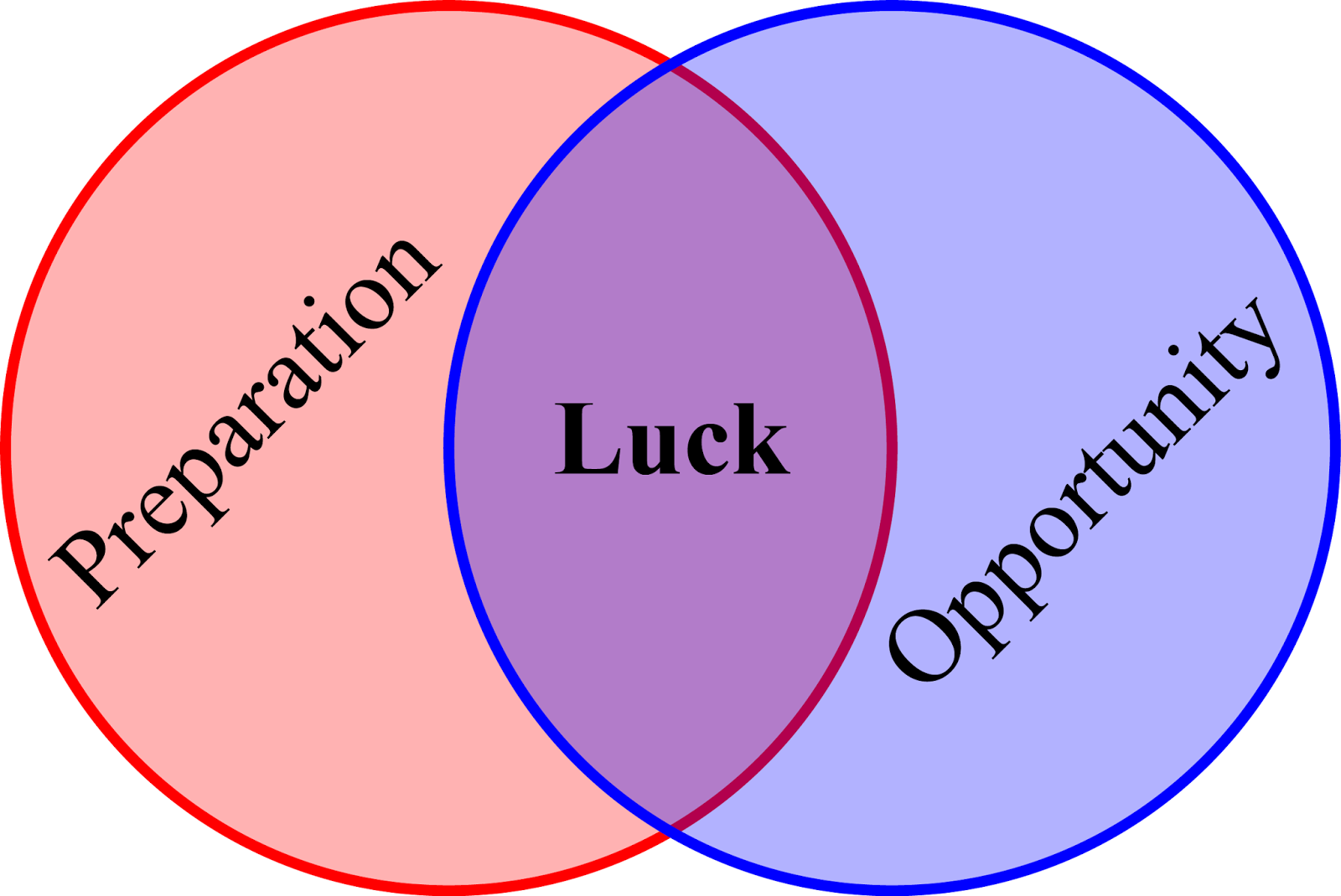 luck is when preparedness meets opportunity essay